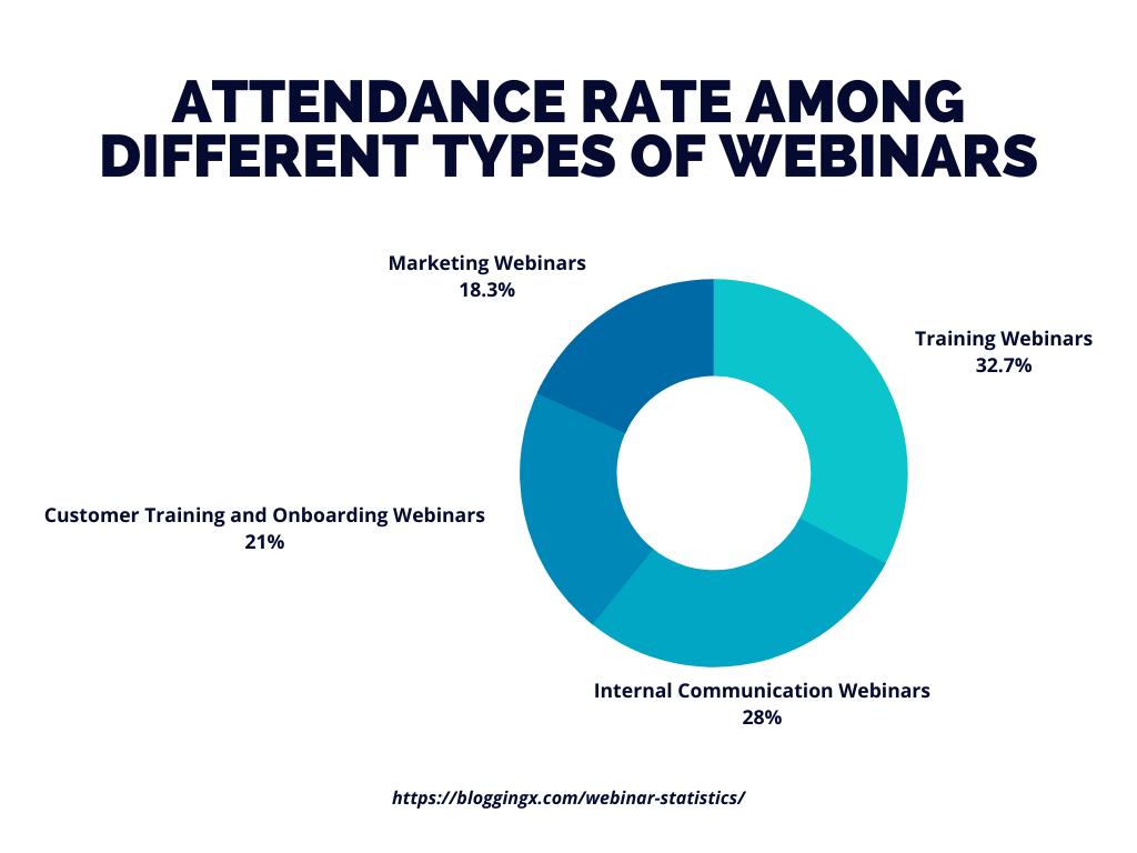 Webinar Statistics attendance rate