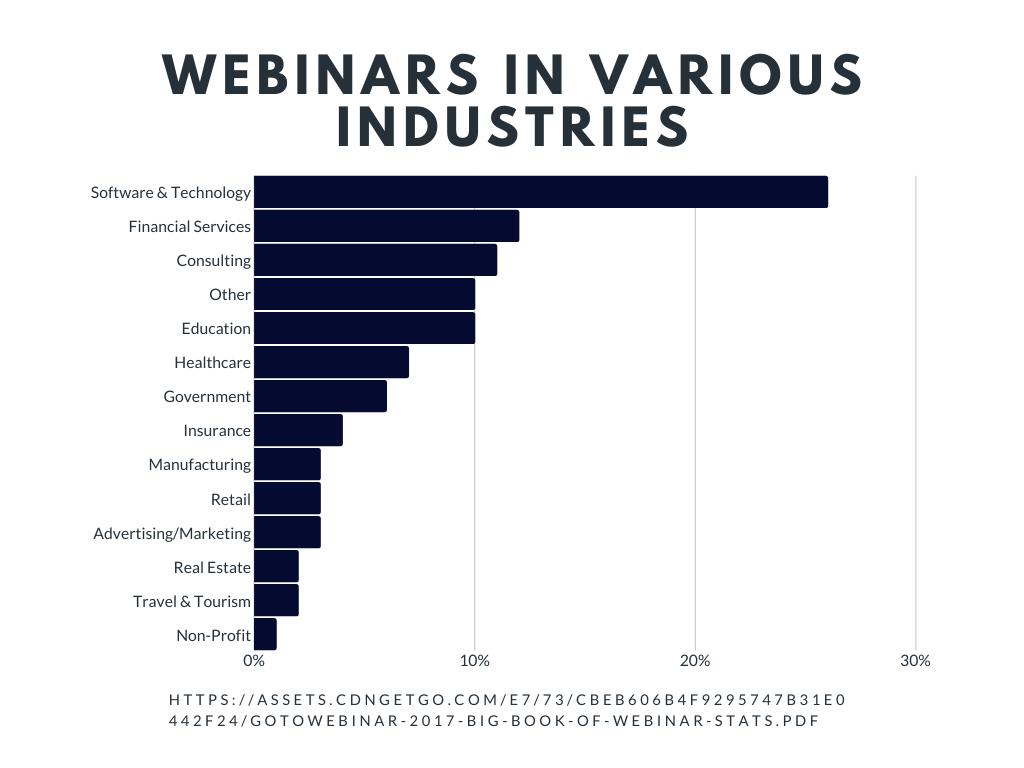 Webinar Statistics industries